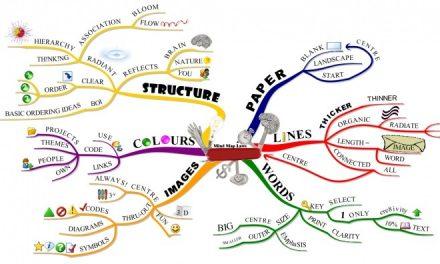 Jak używać map myśli do tworzenia nowych pomysłów